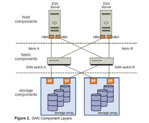 What Is SAN Storage Area Network