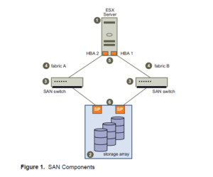 Basic architecture of SAN storage