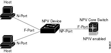 How NPV Works In SAN Switch