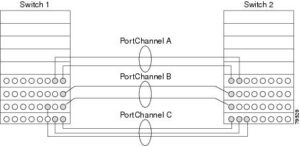 Port Selection In Cisco MDS Port Channel