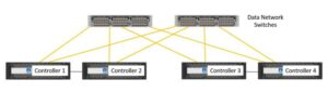 Multiple Nodes with Inter Cluster Switch NetApp Hardware Architecture