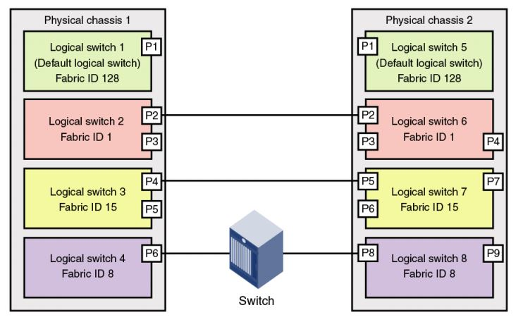 What Is Virtual Fabric and Logical Switch In Brocade SAN Switch